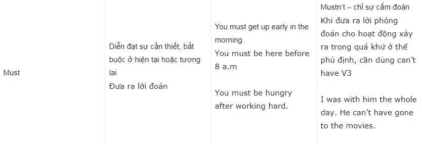 cách làm bài tập modal verbs   Món Miền Trung