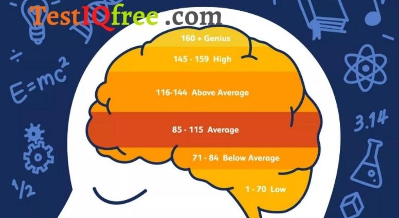 Cách kiểm tra đo chỉ số IQ